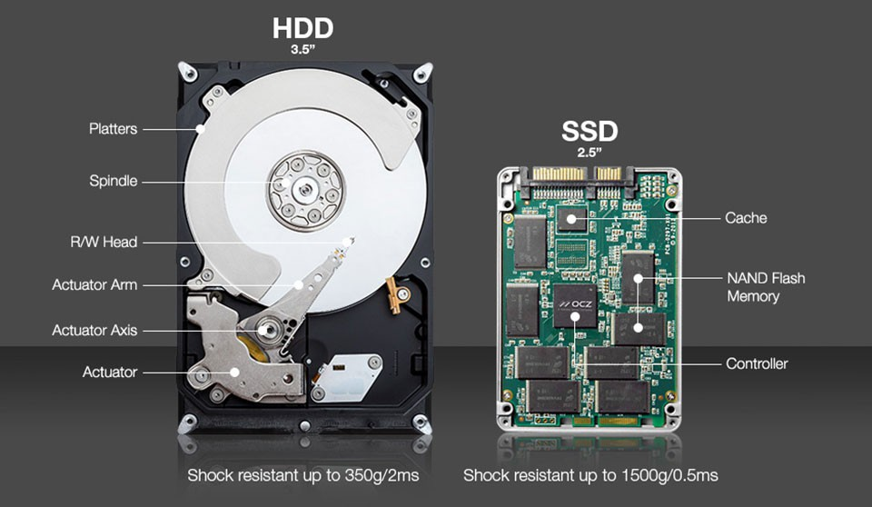 Ổ cứng SSD